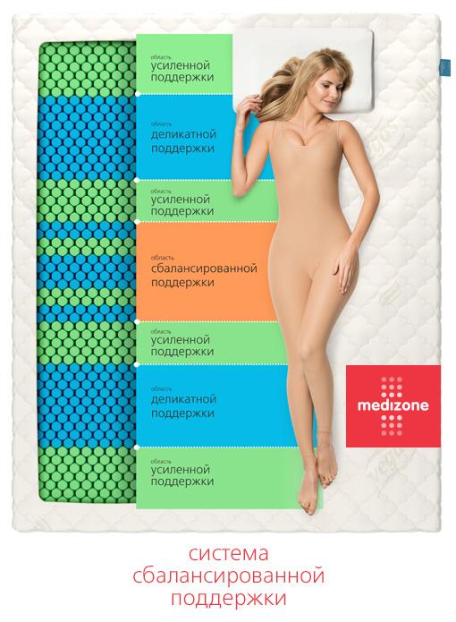 Структура ортопедических блоков Medizone с семью поперечными зонами жесткости